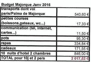 Budget Baléares Janv 2016