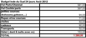 Budget Inde du Sud Aout 2012