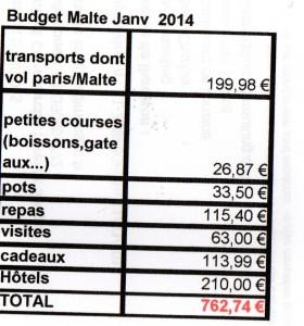 Budget Malte
