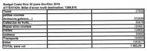 Budget Costa Rica  Nov Dec 2016
