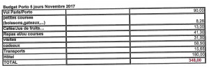 Budget Porto 5  jours Novembre 2017