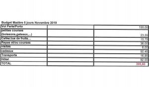 Budget Madère 5 jours Novembre 2019